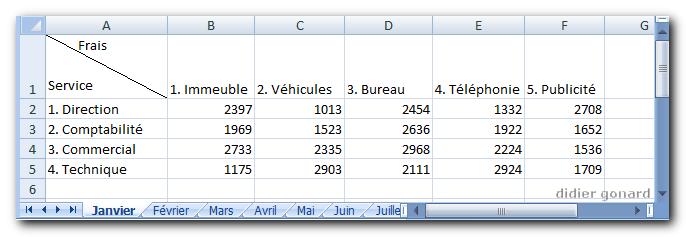 Conceptualisation Variables Tableau Vba on Variable Worksheets